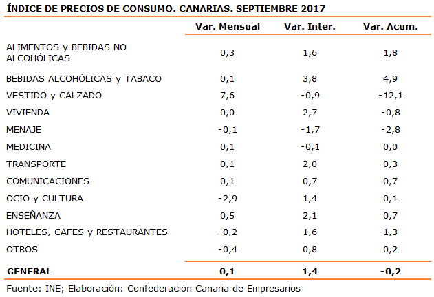 indice-de-precios-de-consumo-canarias-septiembre-2017