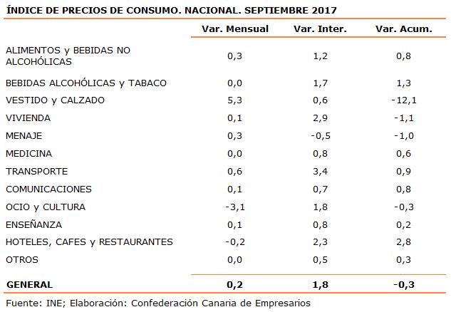 indice-de-precios-de-consumo-nacional-septiembre-2017