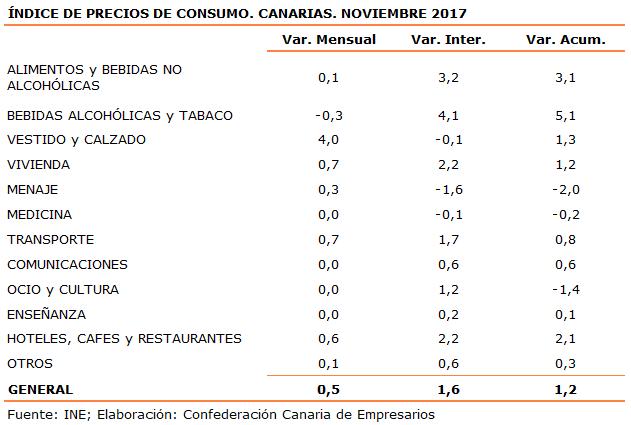 indice-de-precios-de-consumo-canarias-noviembre-2017