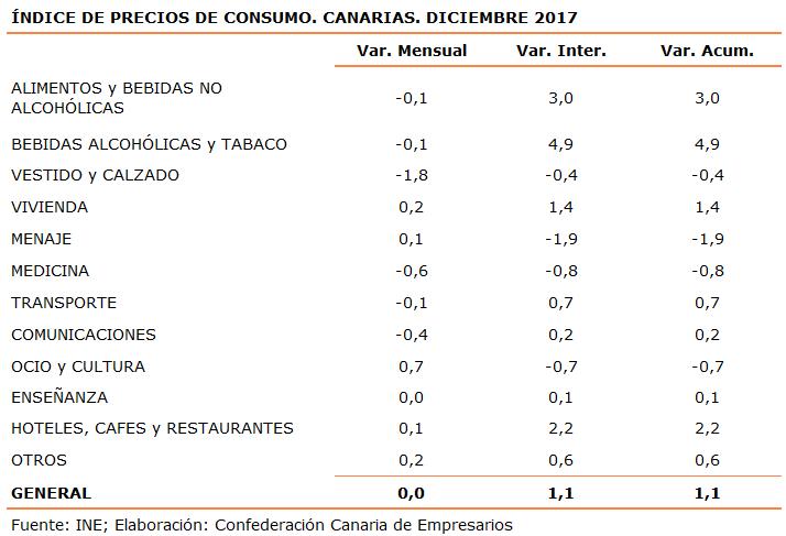 indice-de-precios-de-consumo-canarias-diciembre-2017