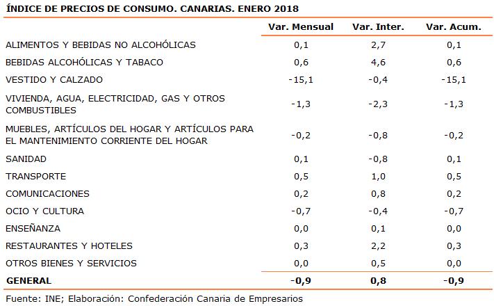 indice-de-precios-de-consumo-canarias-enero-2018
