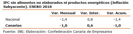 ipc-sin-alimentos-no-elaborados-ni-productos-energeticos-inflacion-subyacente-enero-2018