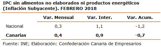 ipc-sin-alimentos-no-elaborados-ni-productos-energeticos-inflacion-subyacente-febrero-2018