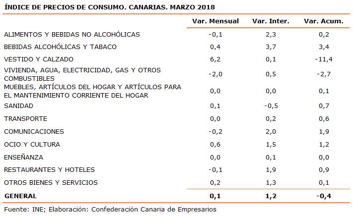 indice-de-precios-de-consumo-canarias-marzo-2018