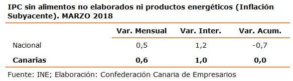 ipc-sin-alimentos-no-elaborados-ni-productos-energeticos-inflacion-subyacente-marzo-2018