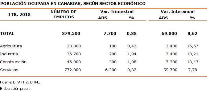 poblacion-ocupada-en-canarias-segun-sector-economico