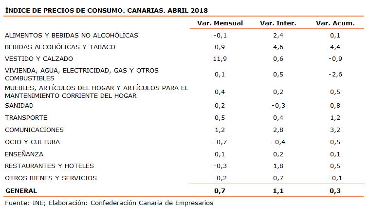 indice-de-precios-de-consumo-canarias-abril-2018