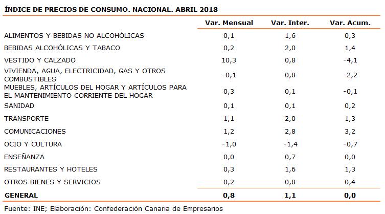 indice-de-precios-de-consumo-nacional-abril-2018