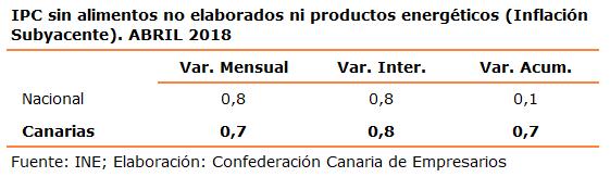 ipc-sin-alimentos-no-elaborados-ni-productos-energeticos-inflacion-subyacente-abril-2018