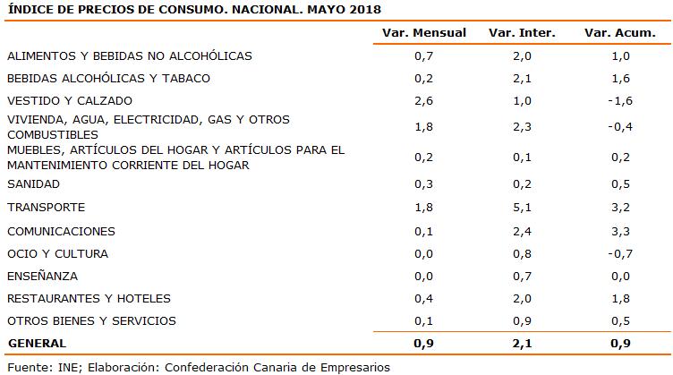 indice-de-precios-de-consumo-nacional-mayo-2018