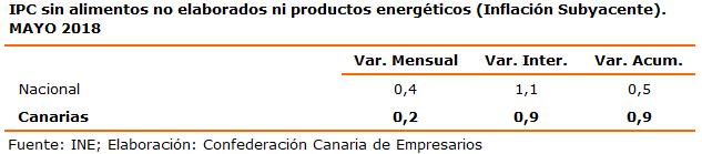ipc-sin-alimentos-no-elaborados-ni-productos-energeticos-inflacion-subyacente-mayo-2018