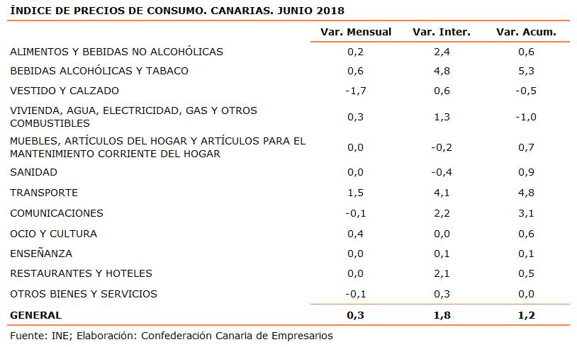 indice-de-precios-de-consumo-canarias-junio-2018