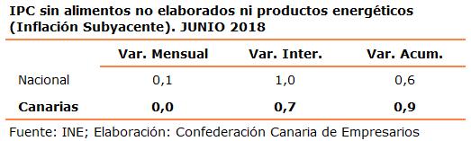 ipc-sin-alimentos-no-elaborados-ni-productos-energeticos-inflacion-subyacente-junio-2018
