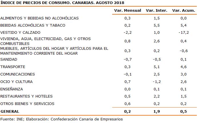 indice-de-precios-de-consumo-canarias-agosto-2018
