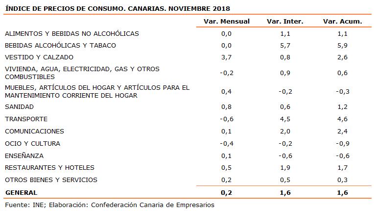 indice-de-precios-de-consumo-canarias-noviembre-2018