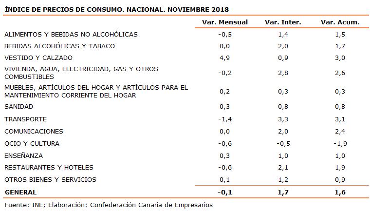 indice-de-precios-de-consumo-nacional-noviembre-2018