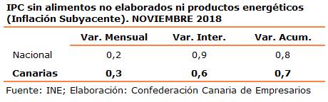 ipc-sin-alimentos-no-elaborados-ni-productos-energeticos-inflacion-subyacente-noviembre-2018