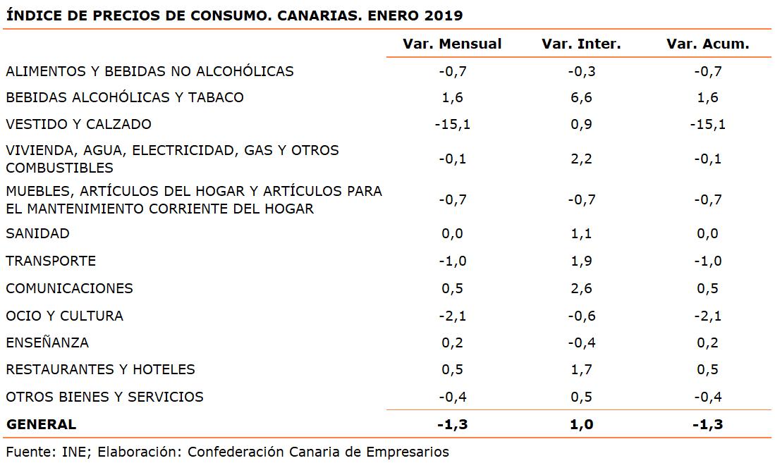 indice-de-precios-de-consumo-canarias-enero-2019
