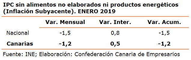 ipc-sin-alimentos-no-elaborados-ni-productos-energeticos-inflacion-subyacente-enero-2019