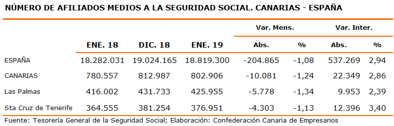 numero-de-afiliados-medios-a-la-seguridad-social-canarias-espana