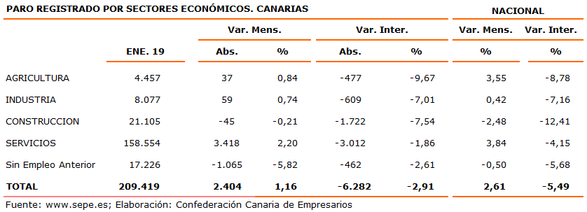 paro-registrado-por-sectores-economicos-canarias
