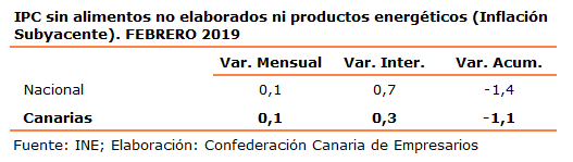 ipc-sin-alimentos-no-elaborados-ni-productos-energeticos-inflacion-subyacente-febrero-2019