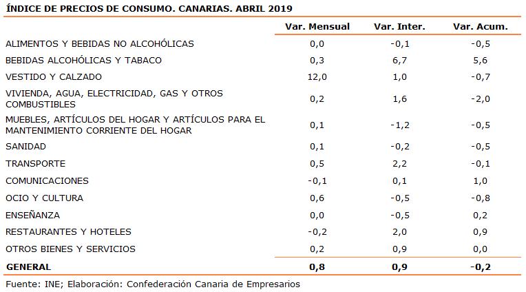 indice-de-precios-de-consumo-canarias-abril-2019