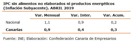 ipc-sin-alimentos-no-elaborados-ni-productos-energeticos-inflacion-subyacente-abril-2019