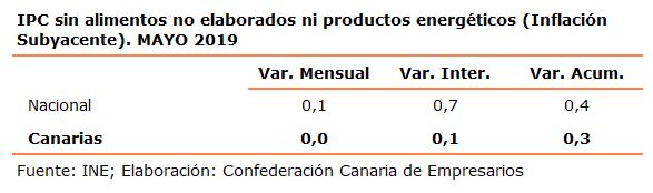 ipc-sin-alimentos-no-elaborados-ni-productos-energeticos