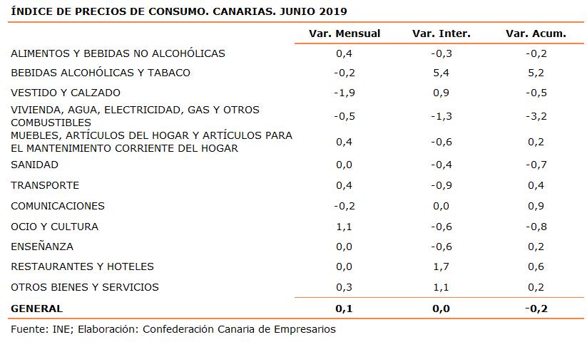 indice-de-precios-de-consumo-canarias-junio-2019