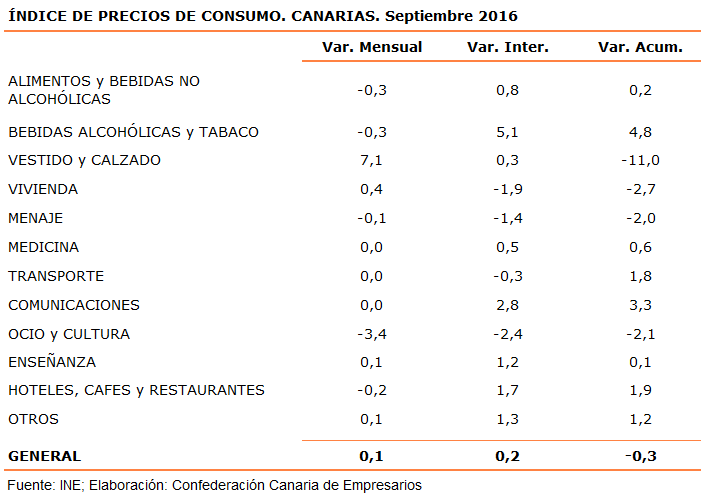 indice-de-precios-de-consumo-canarias-septiembre-2016