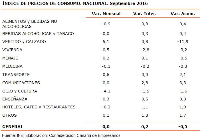 indice-de-precios-de-consumo-nacional-septiembre-2016