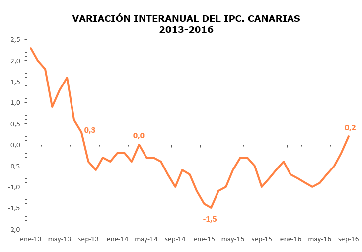 variacion-interanual-del-ipc-canarias