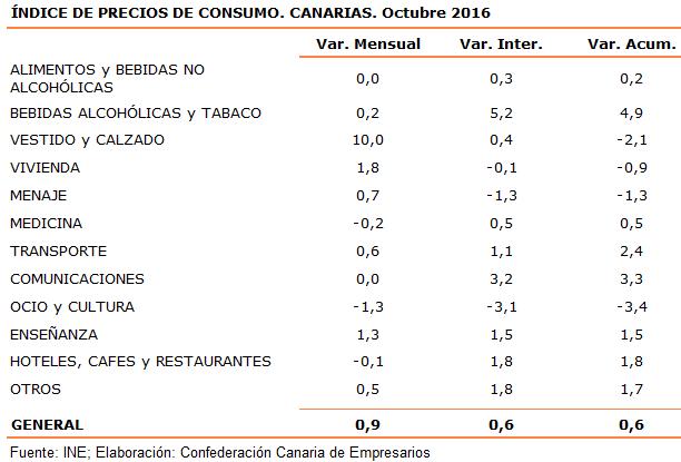 indice-de-precios-de-consumo-canarias-octubre-2016