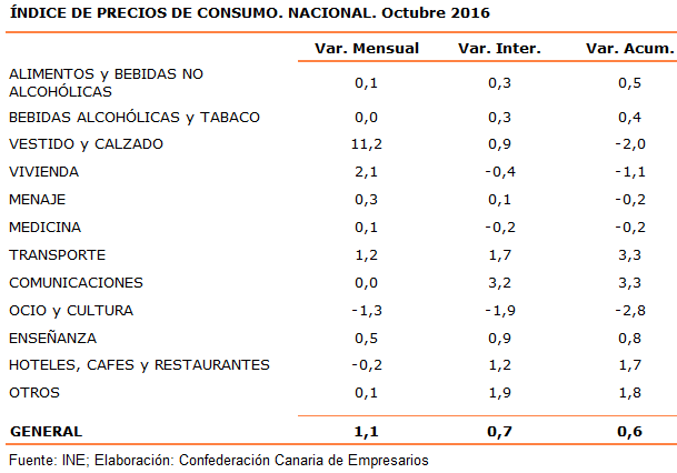 indice-de-precios-de-consumo-nacional-octubre-2016