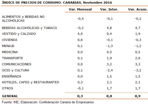 indice-de-precios-de-consumo-canarias-noviembre-2016
