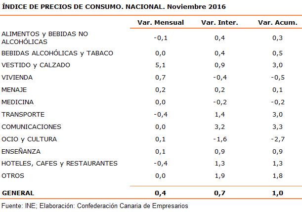 indice-de-precios-de-consumo-nacional-noviembre-2016