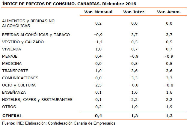 indice-de-precios-de-consumo-canarias-diciembre-2016
