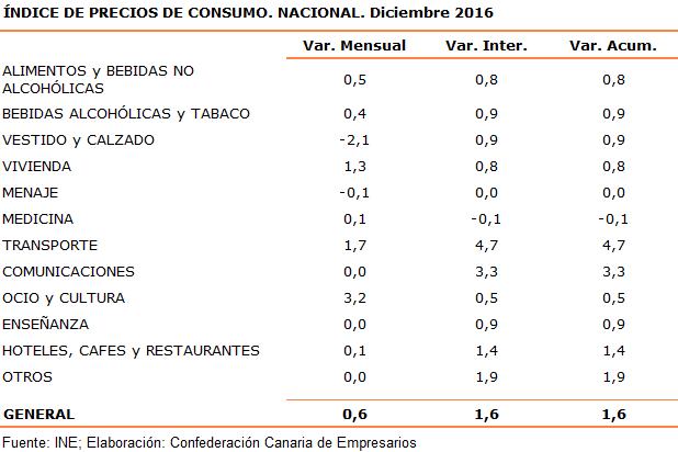 indice-de-precios-de-consumo-nacional-diciembre-2016