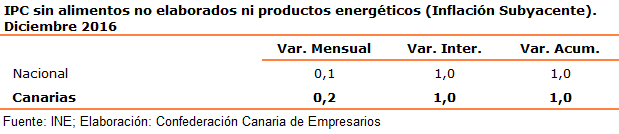 ipc-sin-alimentos-no-elaborados-ni-productos-energeticos-inflacion-subyacente-diciembre-2016
