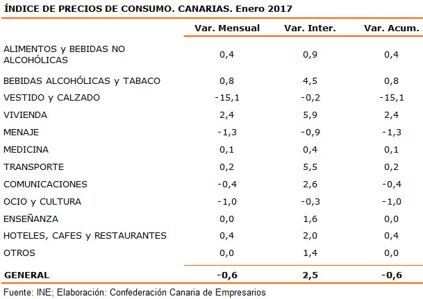 indice-de-precios-de-consumo-canarias-enero-2017
