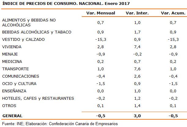 indice-de-precios-de-consumo-nacional-enero-2017