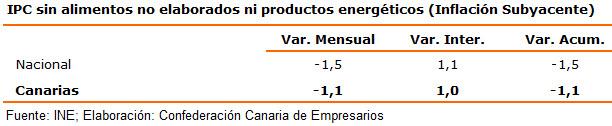 ipc-sin-alimentos-no-elaborados-ni-productos-energeticos-inflacion-subyacente
