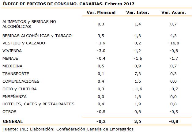 indice-de-precios-de-consumo-canarias-febrero-2017