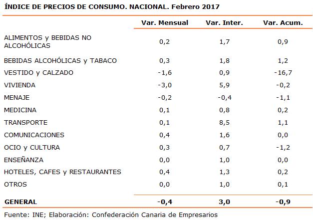 indice-de-precios-de-consumo-nacional-febrero-2017
