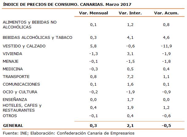 indice-de-precios-de-consumo-canarias-marzo-2017