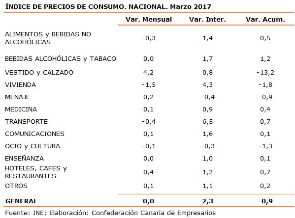 indice-de-precios-de-consumo-nacional-marzo-2017