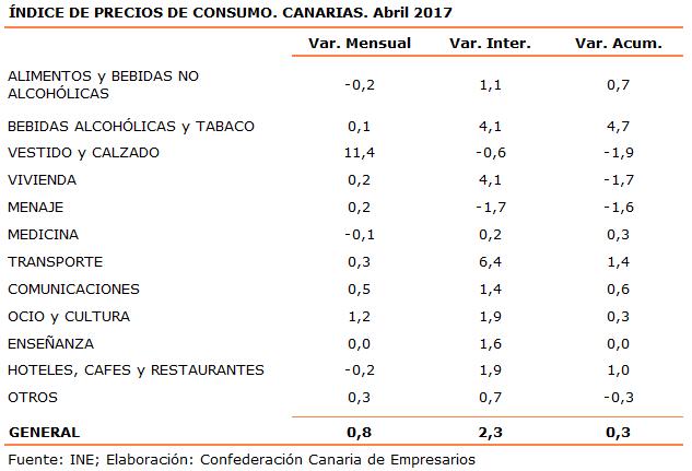 indice-de-precios-de-consumo-canarias-abril-2017