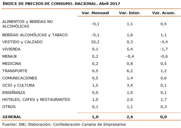 indice-de-precios-de-consumo-nacional-abril-2017