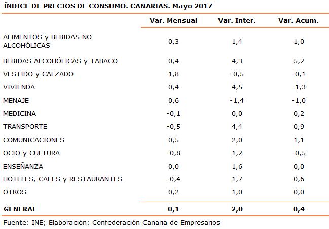 indice-de-precios-de-consumo-canarias-mayo-2017